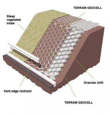 Erosion Control Geotextiles Geocells Geocomposites